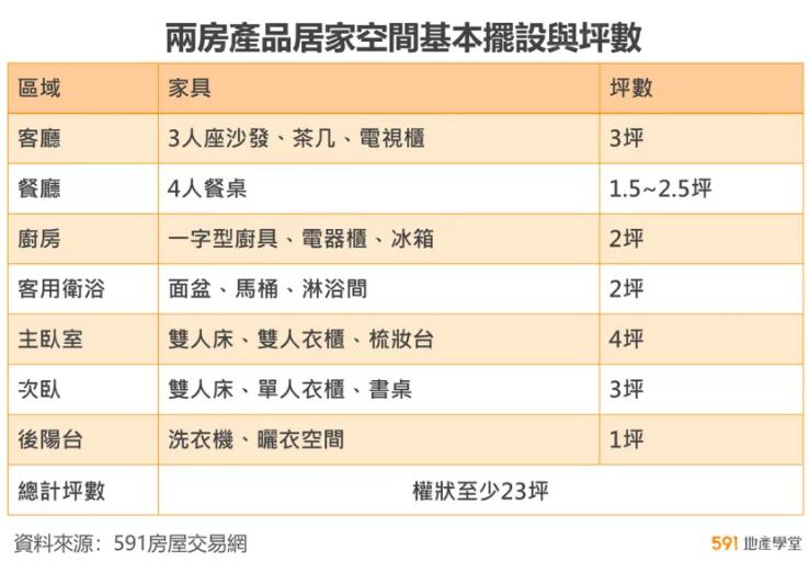 (圖/取自591房屋交易網)