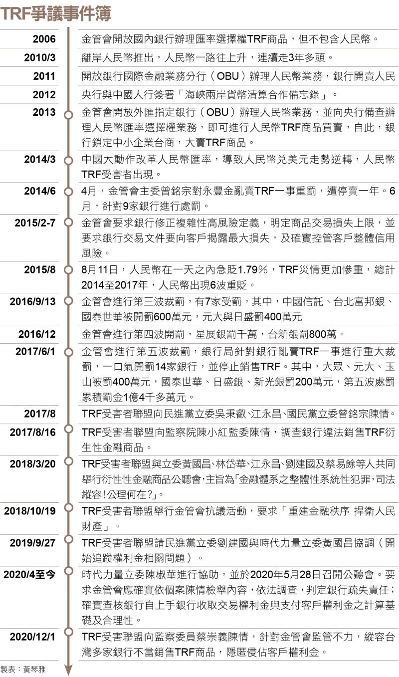 TRF爭議事件簿
