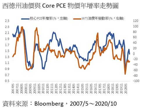 20201216-西德州油價與Core PCE物價年增率走勢圖。(資料來源:Bloomberg)
