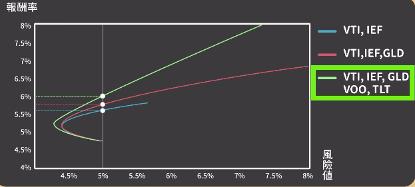 從圖表可以看出,選擇4種ETF的投資組合,在同樣5%的波動風險下,比起其他只選2種或3種ETF的投資組合,報酬率相對較高。(資料來源/阮慕驊,圖/風傳媒製)