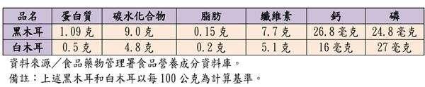 黑木耳白木耳營養數據。(圖/華人健康網)