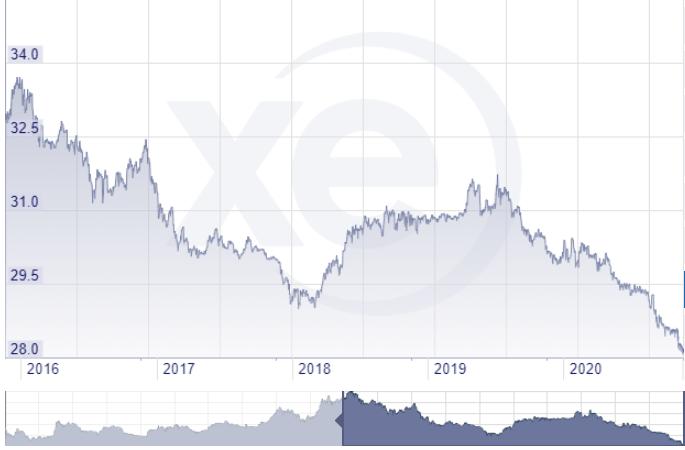 新台幣對美元近5年來一再走強,終於突破彭淮南防線(圖片來源:XE.com)