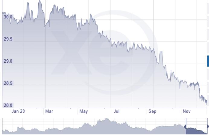 新台幣對美元近1年大致在升值軌道,近來更是升勢轉急(圖片來源:XE.com)