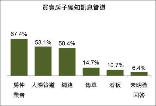 在民眾買賣房子獲知相關訊息的各項中管道中,以房仲業者67.4%為最高。