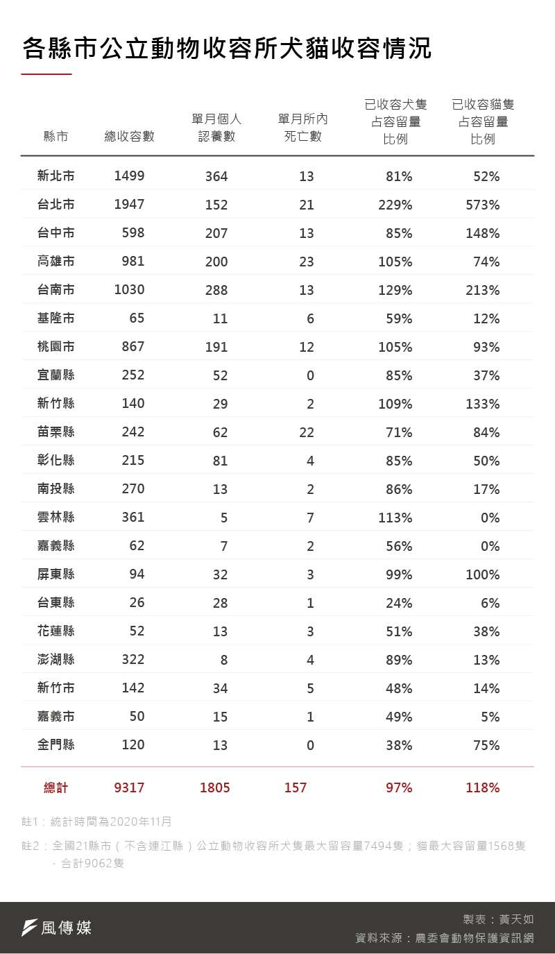 20201218-SMG0035-黃天如_A各縣市公立動物收容所犬貓收容情況
