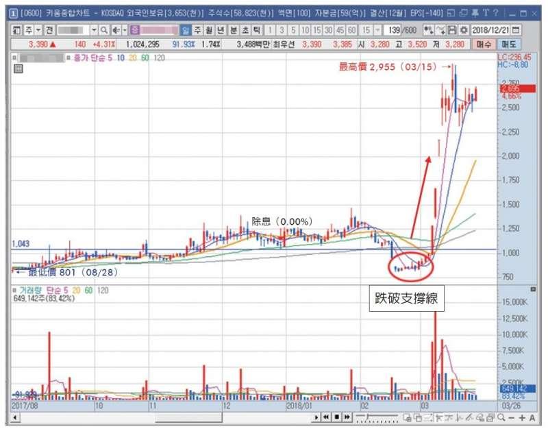 下跌21% 後迅速恢復股價(圖/樂金文化)