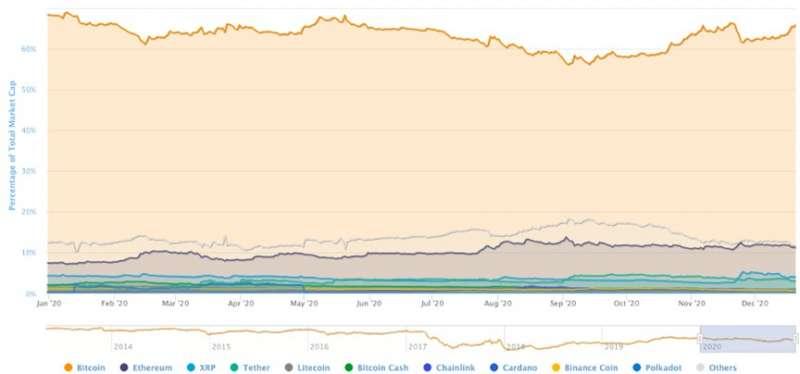 2020年前10大加密幣交易量排名(圖片來自:CoinMarketCap)
