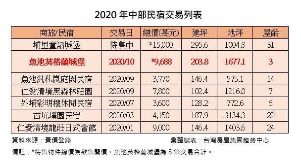 20201222-中部民宿表格(台灣房屋提供)
