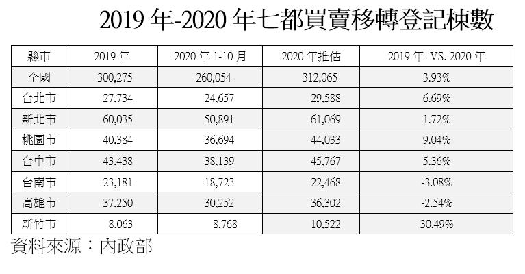 20201222-2019年-2020年七都買賣移轉登記棟數。(資料來源:內政部)
