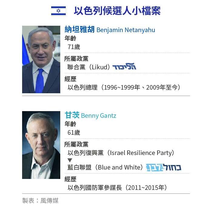 2020年12月22日,以色列聯合內閣解散,將舉行2年內第4次大選。(AP)