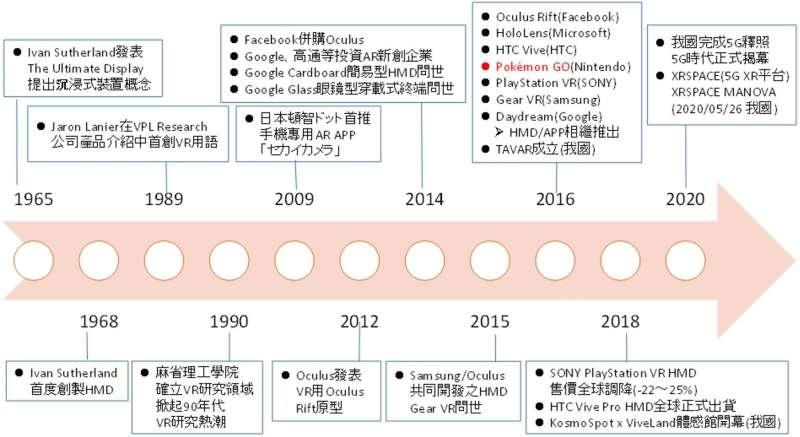 XR發展歷程示意圖:資料來源:劉柏立整理