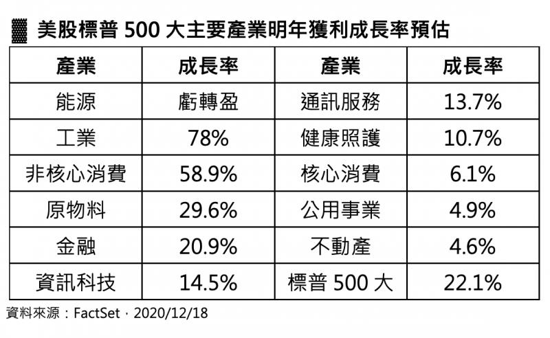 美股標普500大主要產業明年獲利成長率預估表(第一金投信提供)