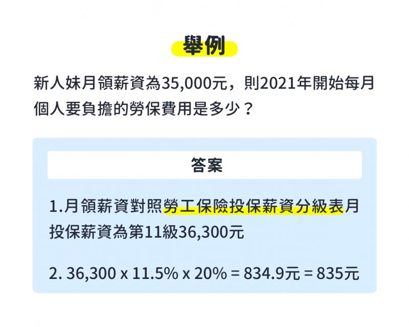2021員工勞保自行負擔費用計算範例。(圖/518熊班)