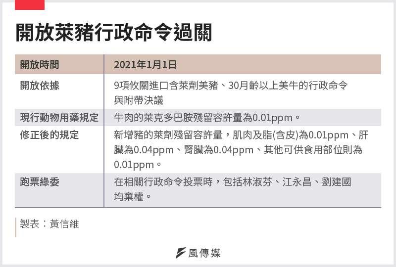 20201224-SMG0034-E01-開放萊豬行政命令過關