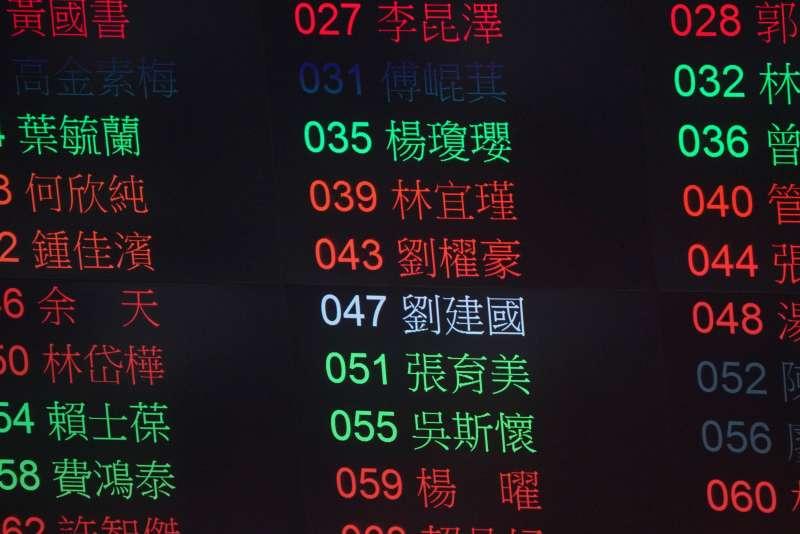 20201224-立法院會24日處理萊豬相關法案與9項行政命令,立委劉建國棄權不投票。(盧逸峰攝)