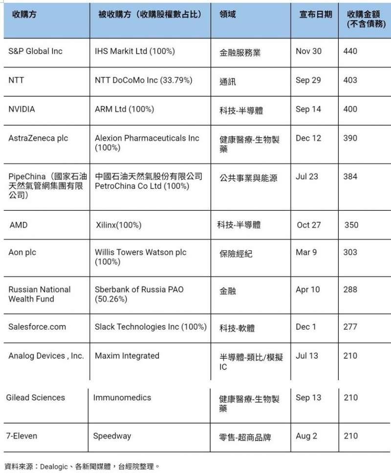 2020年全球前十大M&A交易案件 (圖/FINDIT)