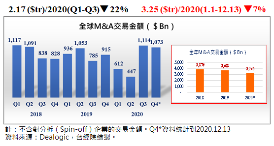 全球M&A交易近三年趨勢 (圖/FINDIT)