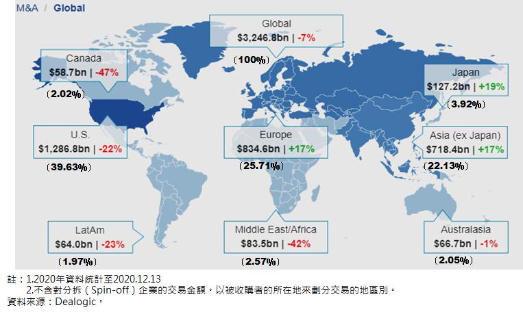 全球主要地區M&A交易金額分布-2020年 (圖/FINDIT)