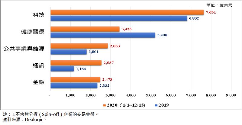 全球M&A交易金額前五大領域-2020年 (圖/FINDIT)