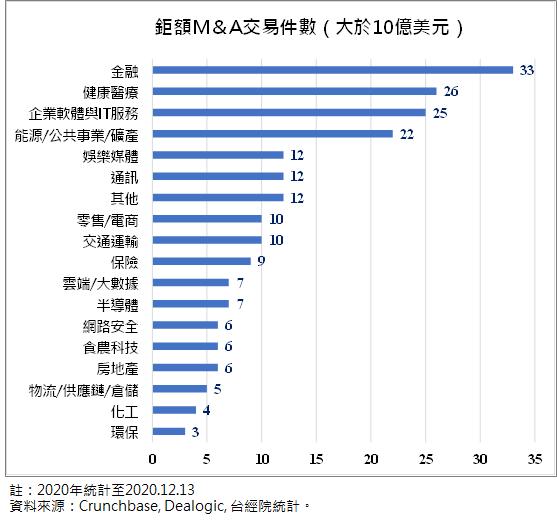 全球中大型M&A交易件數之領域分布-2020年 (圖/FINDIT)