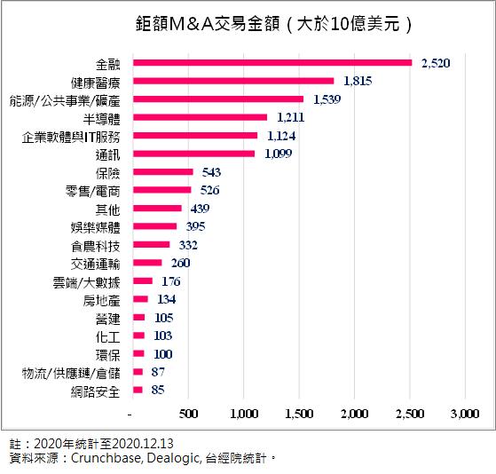 全球中大型M&A交易金額之領域分布-2020年 (圖/FINDIT)