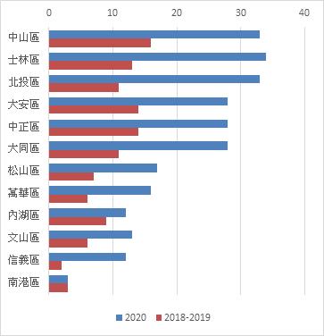 資料來源:信義全球資產整理、台北市政府 統計到11/30止