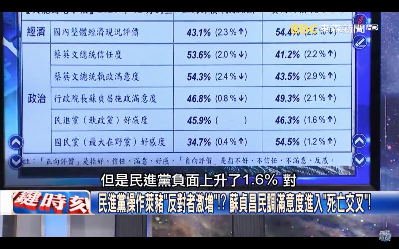 20201226-政論節目《關鍵時刻》公布《美麗島電子報》12月民調指出,國民黨在操作了萊豬議題3個月後,支持度卻僅上升1.2%。(擷取自《關鍵時刻》YouTube頻道)