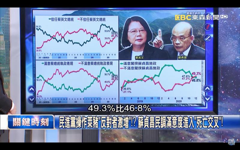 20201226-政論節目《關鍵時刻》公布《美麗島電子報》12月民調指出,行政院長蘇貞昌的支持度以下回到46.8%,不支持率來到49.3%,面臨「死亡交叉」。(擷取自《關鍵時刻》YouTube頻道)