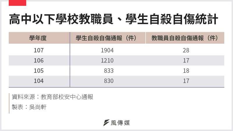 20201227-SMG0034-E01-高中以下學校教職員、學生自殺自傷統計