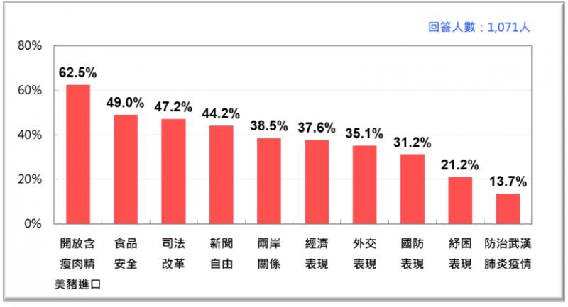 2020年12月蔡政府十大施政表現不滿意度排行榜。(台灣民意基金會提供)