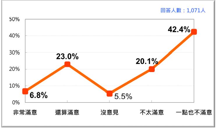 2020年12月台灣人對開放含瘦肉精美豬進口政策的民意反應。(台灣民意基金會提供)