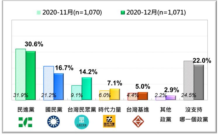 台灣人的政黨支持傾向最近兩月比較。(台灣民意基金會提供)