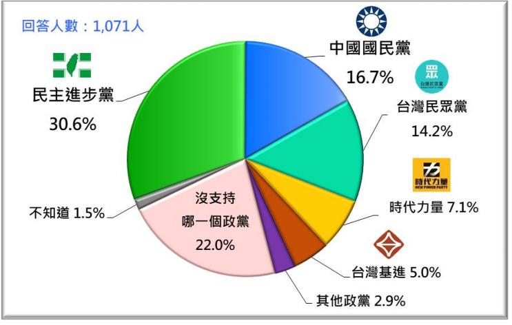 2020年12月台灣人的政黨支持傾向。(台灣民意基金會提供)