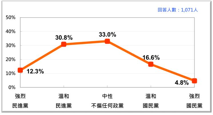 2020年12月台灣人政黨認同。(台灣民意基金會提供)