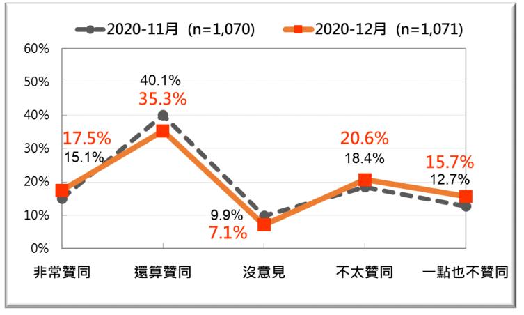2020年11月與12月蔡英文總統聲望兩次比較。(台灣民意基金會提供)