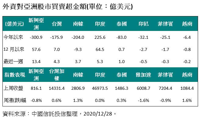 20201228-外資對亞洲股市買賣超金額。(資料來源:中國信託投信整理)
