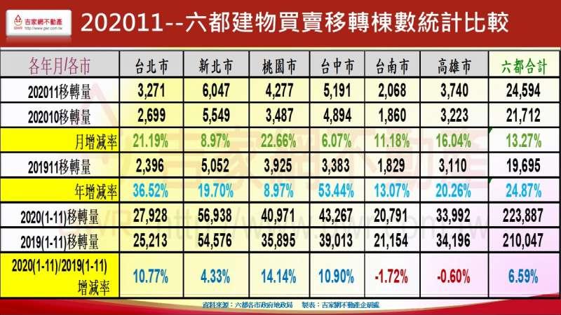 202011 六都建物買賣移轉棟數統計比較表