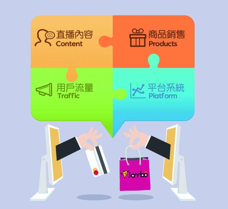 圖二、就醬播平台整合直播四大元素:直播內容、商品銷售、用戶流量、平台系統,協助品牌更順利變現。(圖片來源:就醬播)