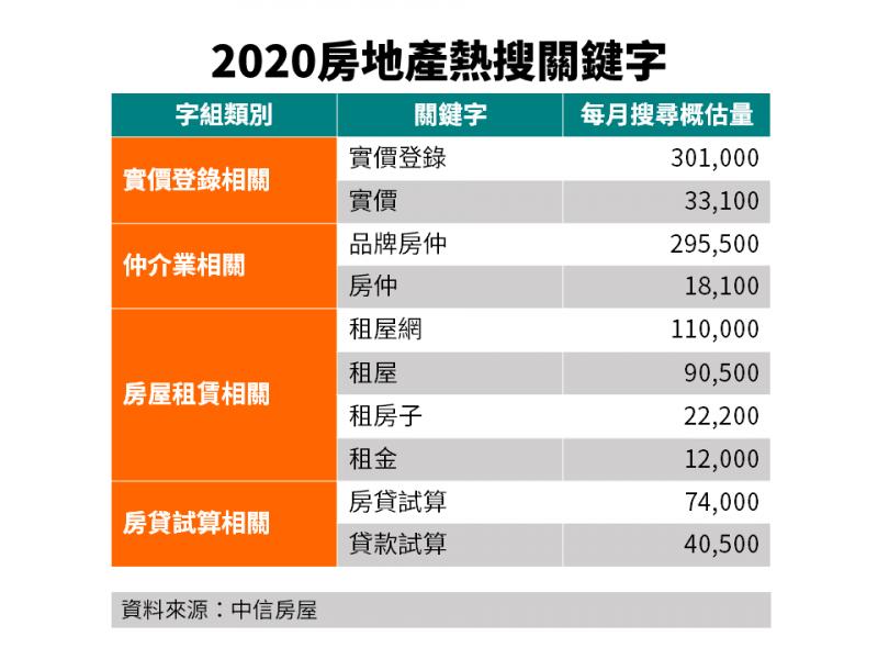 20201229-2020房地產熱關鍵字。(資料來源:中信房屋)