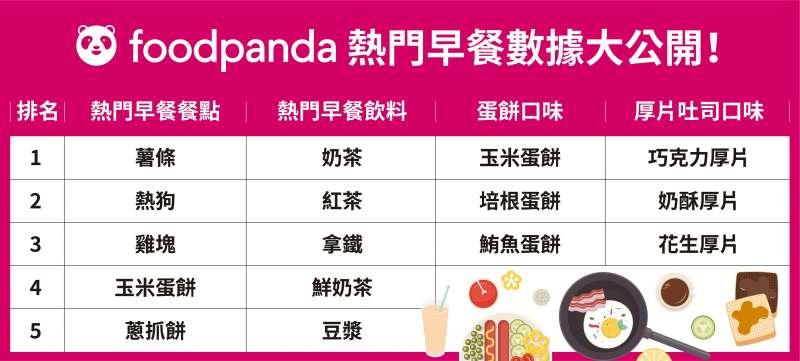 【新聞圖片2】foodpanda 熱門早餐數據大公開! 台灣人最愛「重口味」、飲料就要「大冰奶」