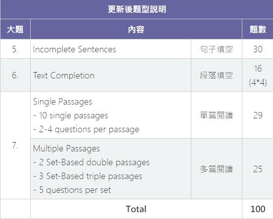 (圖/截自多益英文測驗台灣官方網站)