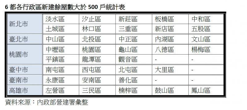 20201230-6都各行政區新建餘屋數大於500戶統計表(取自內政部營建署)