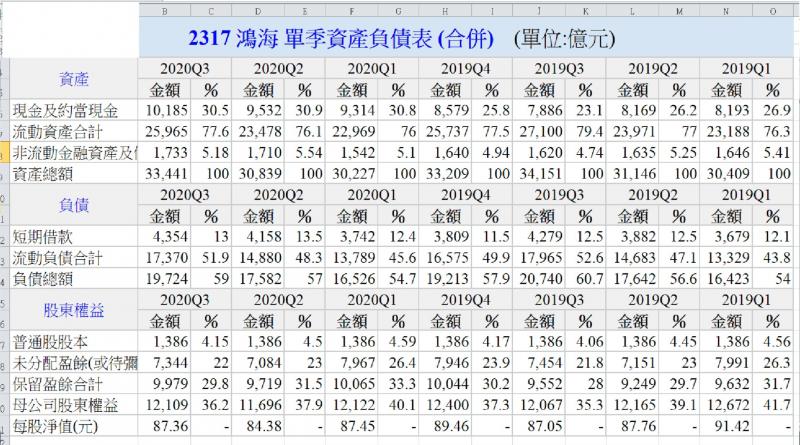 鴻海資產負債(圖/方格子)