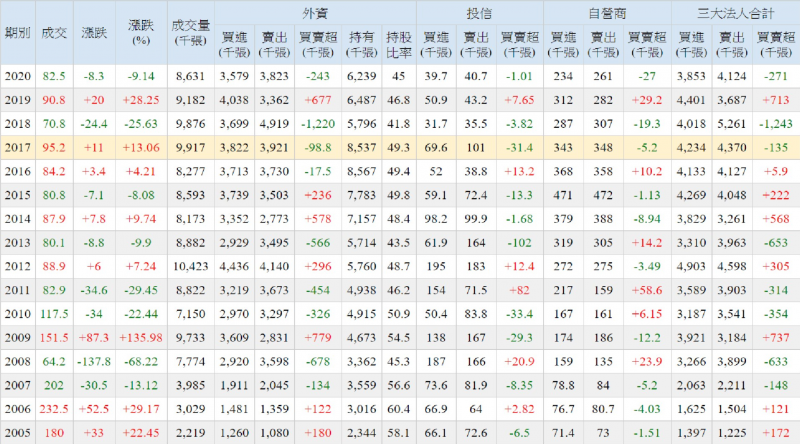三大法人持股比例歷年(圖/方格子)