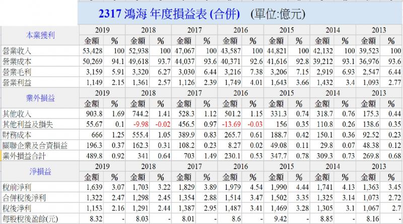 鴻海歷年損益情況(圖/方格子)