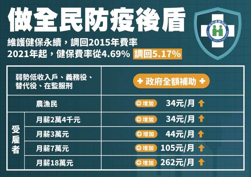 20201231-健保2021年起調漲(取自衛福部網站)