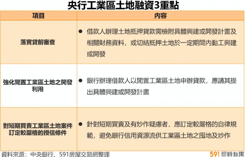 央行工業區土地融資3重點。(圖/591房屋交易網)