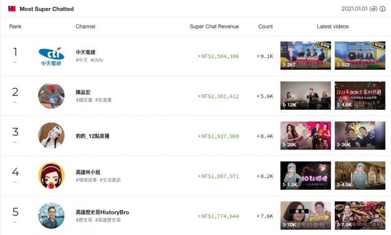 中天換照被否決後成立YouTube頻道,至今年1月1日共21日。網路評論員「四叉貓」就公布數據表示,中天已是台灣累計獲得粉絲贊助金額最高的頻道。(擷取自PLAYBOARD)