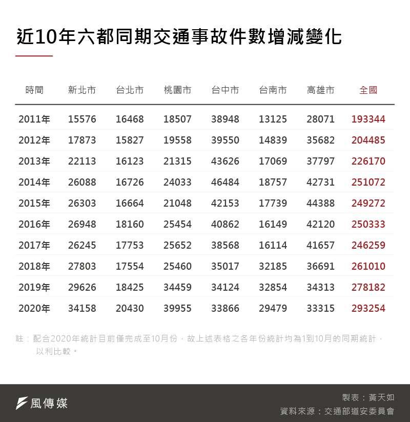 20200102-SMG0035-黃天如_C-1近10年六都同期交通事故件數增減變化