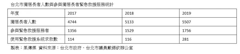 20210102-台北市獨居長者人數與參與緊急救援服務統計